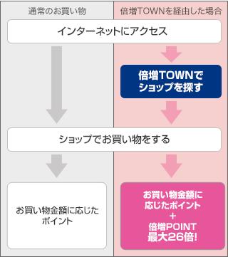 ご利用ガイド - 倍増TOWN
